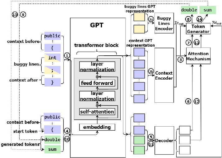 Figure 4 for CURE: Code-Aware Neural Machine Translation for Automatic Program Repair