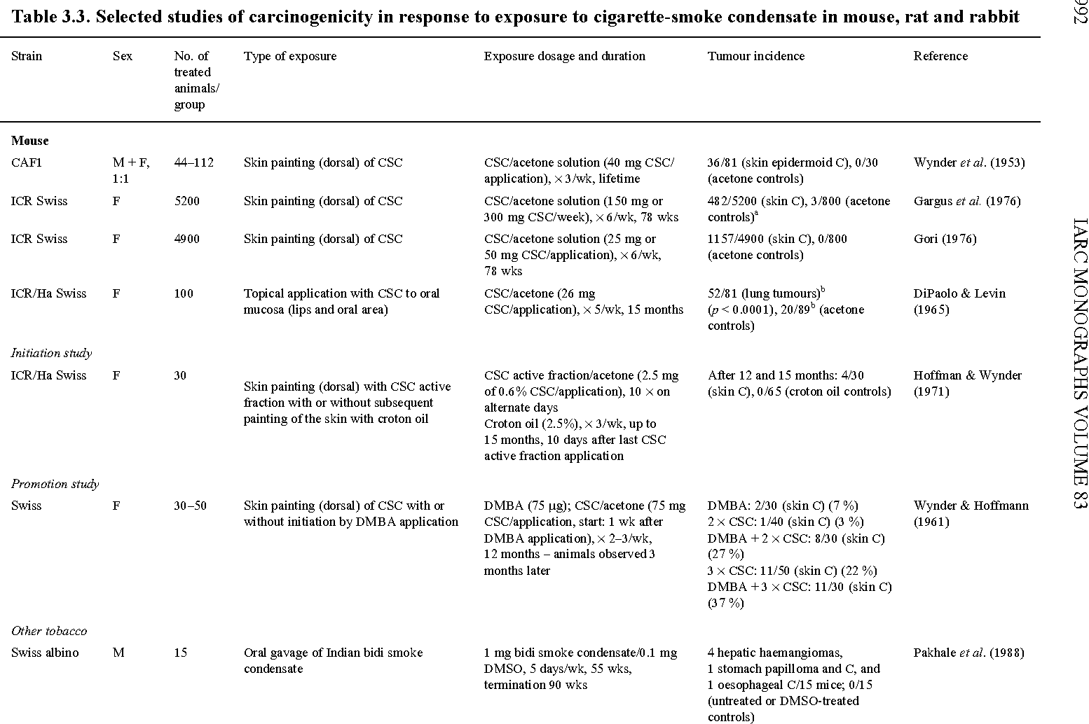 table 3.3 from 3. carcinogenicity studies in experimental animals