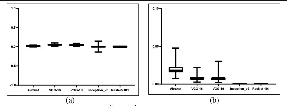 Figure 3 for Axiom-based Grad-CAM: Towards Accurate Visualization and Explanation of CNNs