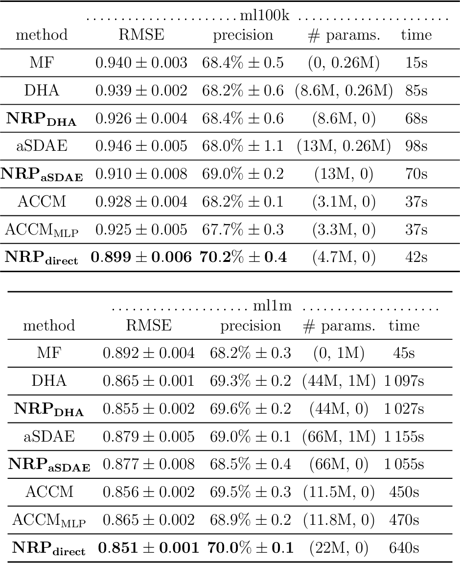Figure 4 for Neural Representations in Hybrid Recommender Systems: Prediction versus Regularization