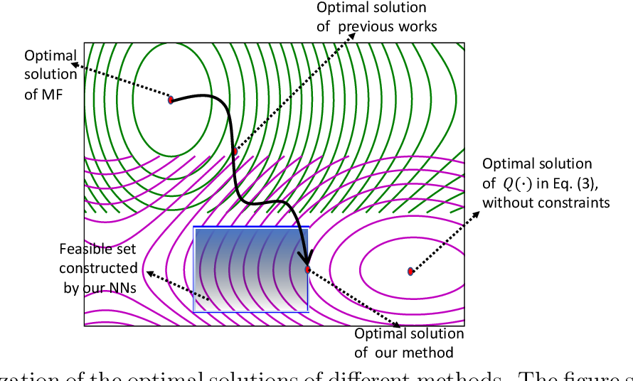 Figure 1 for Neural Representations in Hybrid Recommender Systems: Prediction versus Regularization