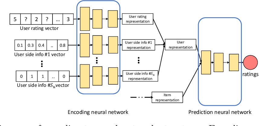 Figure 3 for Neural Representations in Hybrid Recommender Systems: Prediction versus Regularization