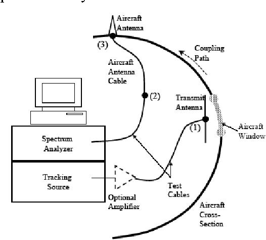 Figure 2. Typical IPL Measurement Setup