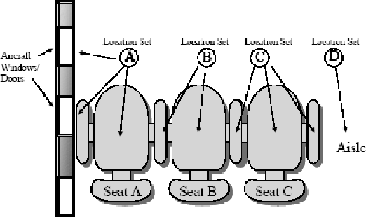 Figure 9. Seat and Measurement Locations Relationship