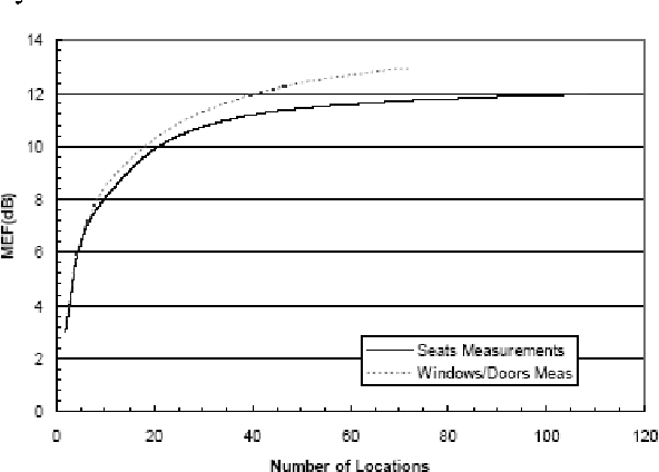 Figures 10-13 show the statistical cumulative distribution as the number of locations (seats) is increased. This process involves first sorting then incrementally summing the normalized IPL, starting from the worst case IPL. Equations 8 and 9 are used on the incremental sums. Note that the numbers of seats/windows are for both sides of the aircraft for the purpose of calculating MEF. Actual number of data points measured is only half if performed on only one side.