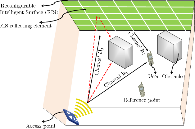 Figure 1 for Indoor Signal Focusing with Deep Learning Designed Reconfigurable Intelligent Surfaces