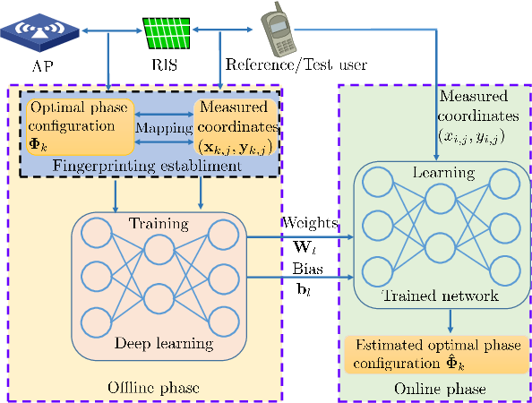 Figure 2 for Indoor Signal Focusing with Deep Learning Designed Reconfigurable Intelligent Surfaces