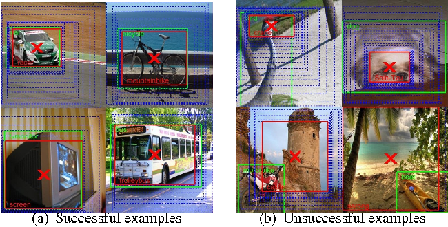 Figure 1 for Class Correlation affects Single Object Localization using Pre-trained ConvNets