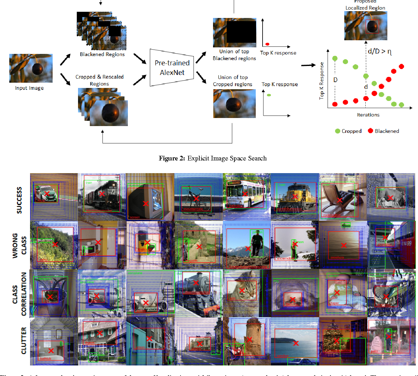 Figure 2 for Class Correlation affects Single Object Localization using Pre-trained ConvNets