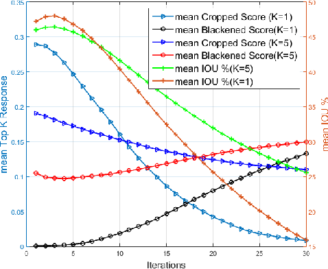 Figure 3 for Class Correlation affects Single Object Localization using Pre-trained ConvNets