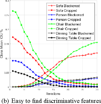 Figure 4 for Class Correlation affects Single Object Localization using Pre-trained ConvNets