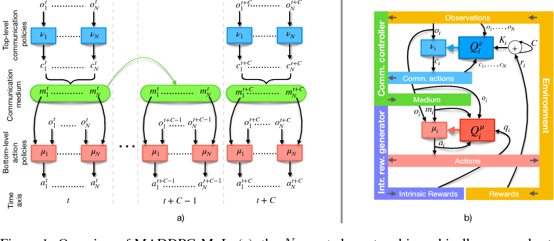 Figure 1 for Multi-agent Deep Reinforcement Learning with Extremely Noisy Observations