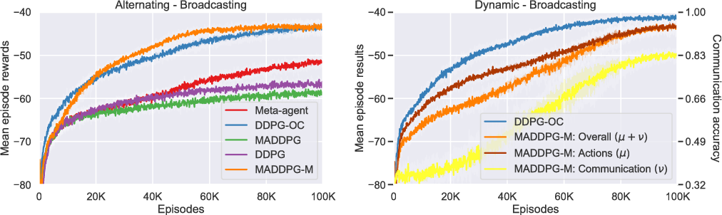 Figure 3 for Multi-agent Deep Reinforcement Learning with Extremely Noisy Observations
