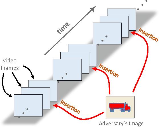 Figure 1 for Deceiving Google's Cloud Video Intelligence API Built for Summarizing Videos