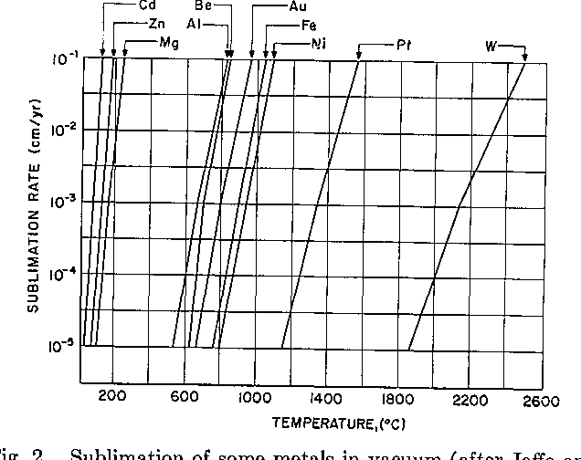 Fig. 2. Sublimation of some metals in vacuum (after Jaffe and Rittenhouse).