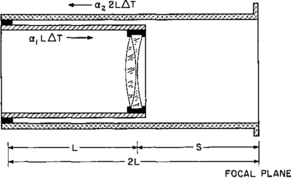 Fig. 3. Example of thermal compensating technique. a = 2 , S (AT). If