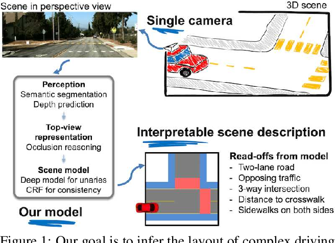Figure 1 for A Parametric Top-View Representation of Complex Road Scenes