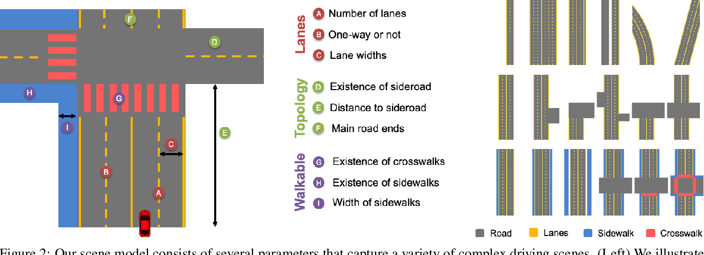 Figure 3 for A Parametric Top-View Representation of Complex Road Scenes