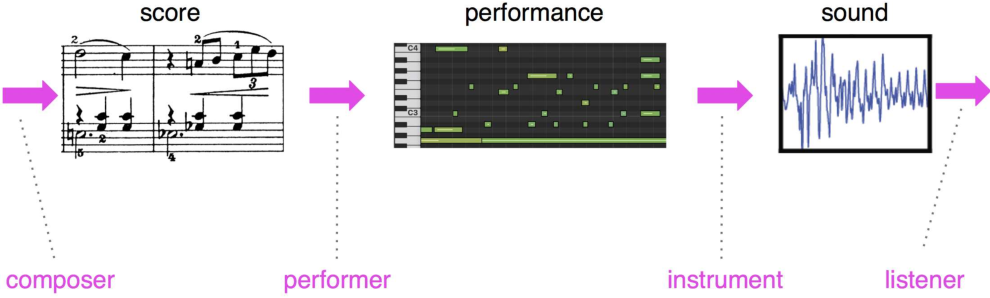 Figure 4 for This Time with Feeling: Learning Expressive Musical Performance