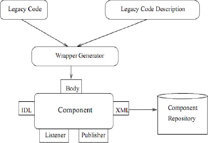 PDF] Wrapper Generator using Java Native Interface - Semantic Scholar