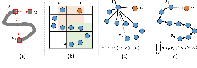 Figure 1 for Learning Propagation for Arbitrarily-structured Data