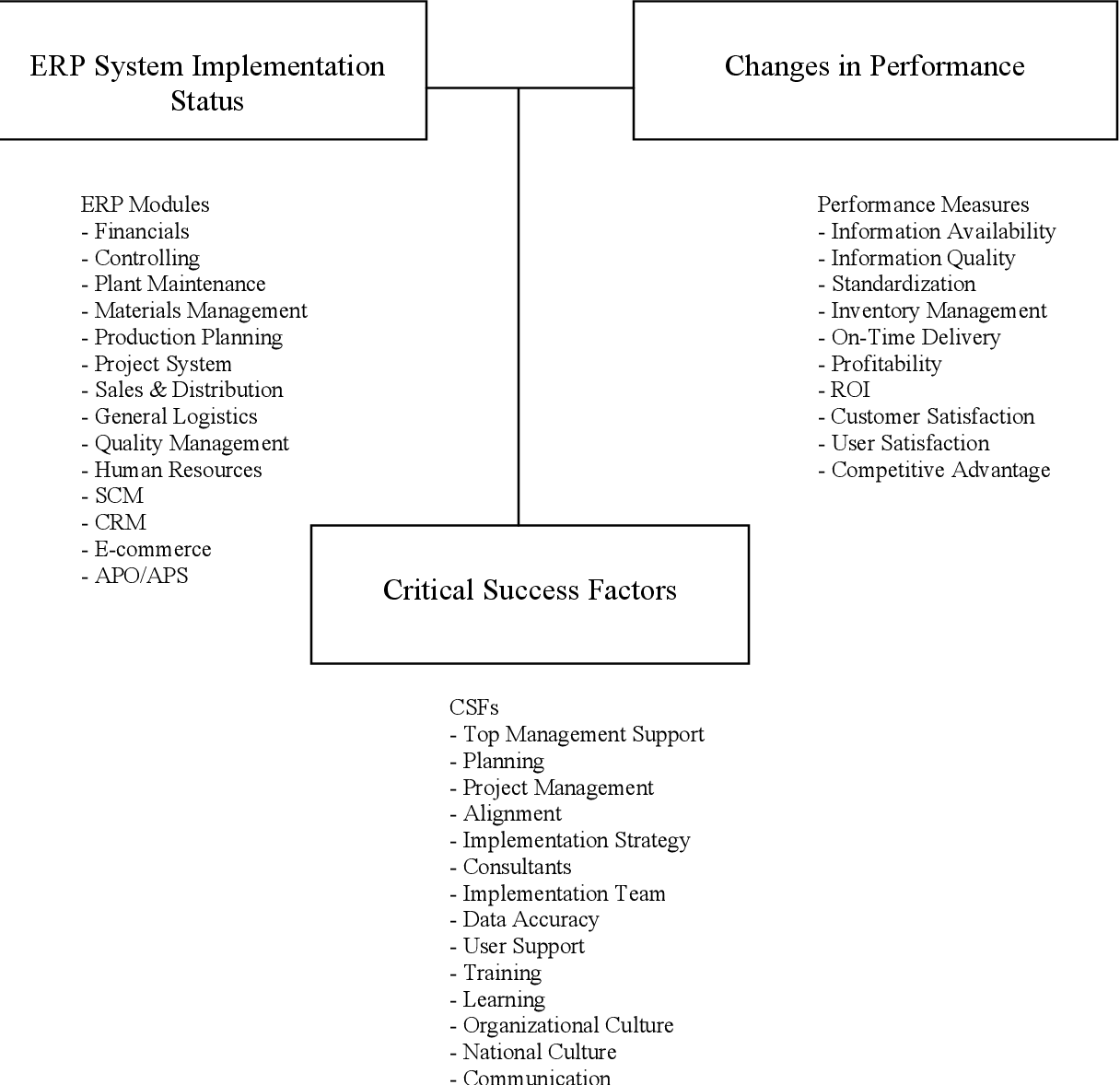 Figure 2 from Post-Implementation Evaluation of Enterprise Resource