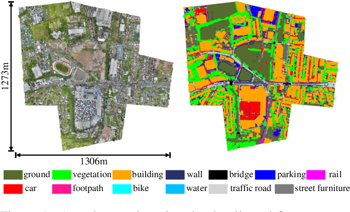 Figure 1 for Towards Semantic Segmentation of Urban-Scale 3D Point Clouds: A Dataset, Benchmarks and Challenges