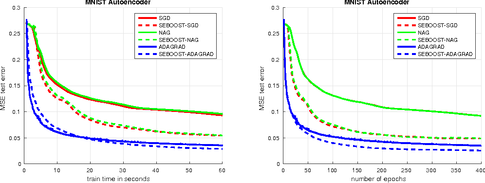 Figure 3 for SEBOOST - Boosting Stochastic Learning Using Subspace Optimization Techniques