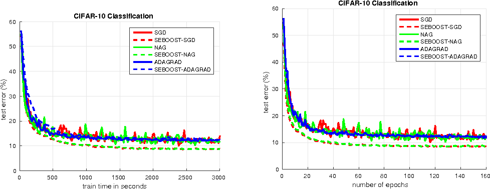 Figure 4 for SEBOOST - Boosting Stochastic Learning Using Subspace Optimization Techniques
