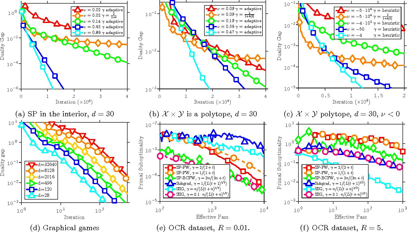 Figure 1 for Frank-Wolfe Algorithms for Saddle Point Problems