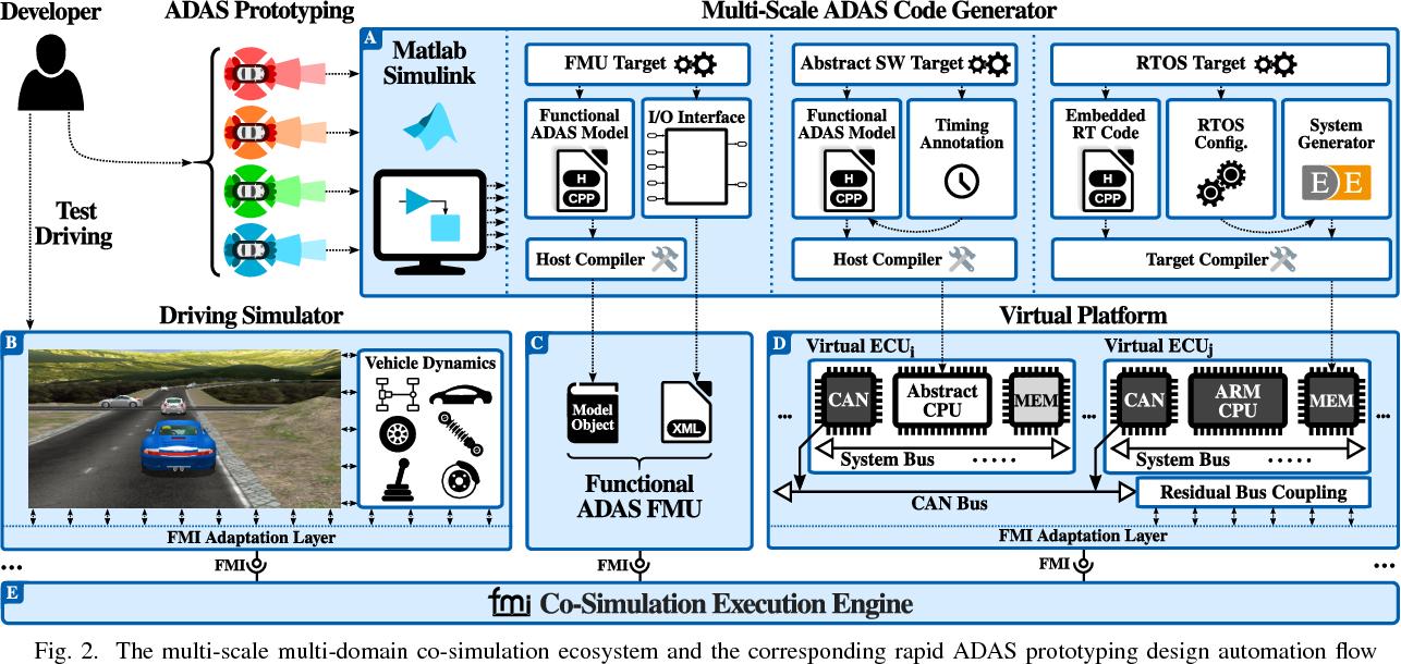 Multi-Scale Multi-Domain Co-Simulation for Rapid ADAS