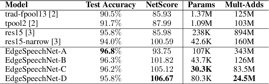 Figure 3 for EdgeSpeechNets: Highly Efficient Deep Neural Networks for Speech Recognition on the Edge