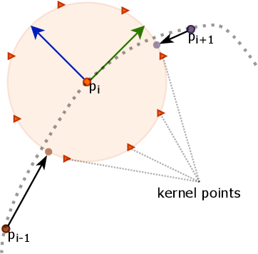 Figure 3 for Sim2Real 3D Object Classification using Spherical Kernel Point Convolution and a Deep Center Voting Scheme