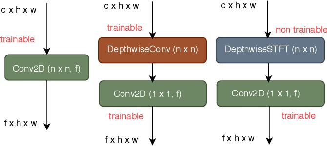 Figure 1 for Depthwise-STFT based separable Convolutional Neural Networks