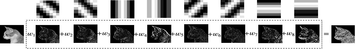 Figure 3 for Depthwise-STFT based separable Convolutional Neural Networks