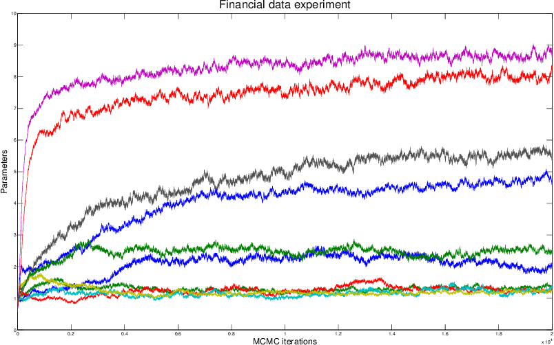Figure 3 for Bayesian Inference in Cumulative Distribution Fields