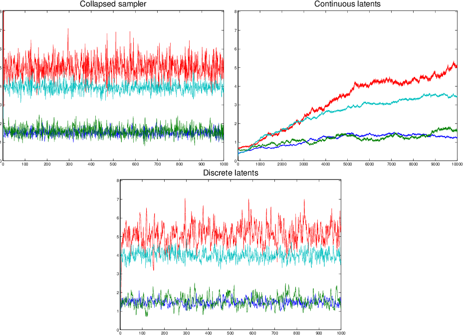 Figure 4 for Bayesian Inference in Cumulative Distribution Fields