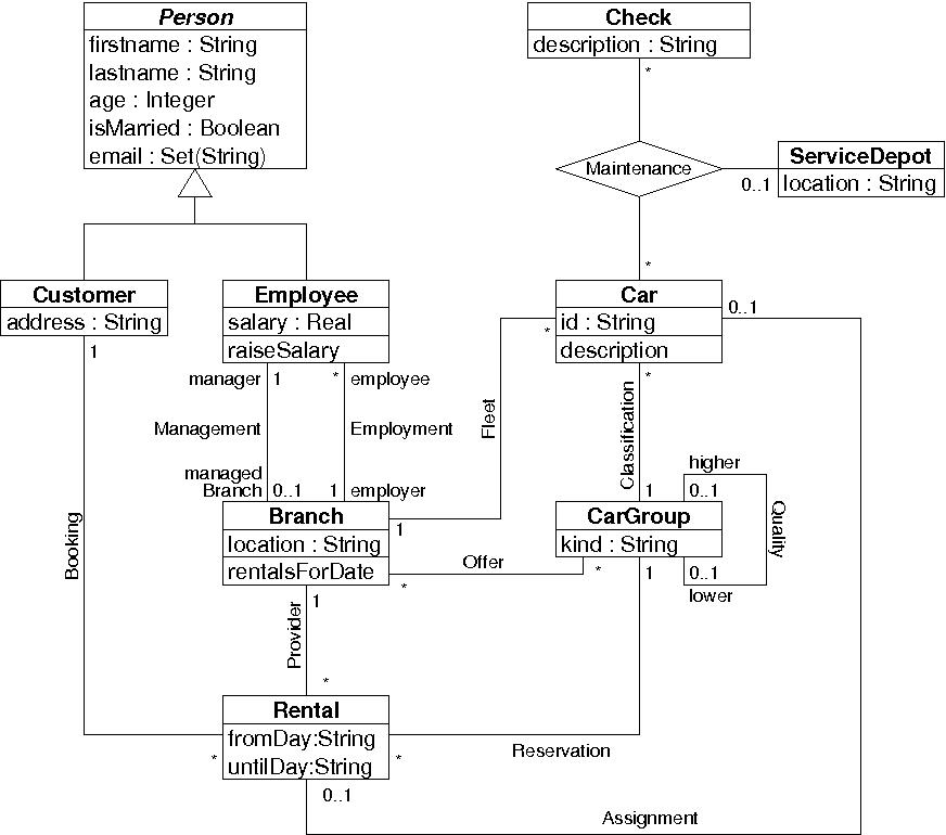 Validating uml models and ocl constraints