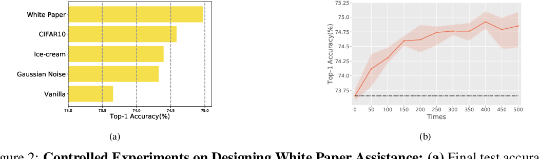 Figure 3 for White Paper Assistance: A Step Forward Beyond the Shortcut Learning