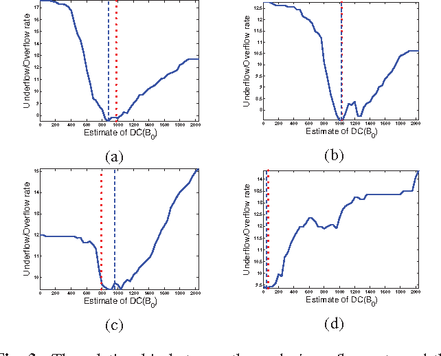 Figure 3 for An Improved DC Recovery Method from AC Coefficients of DCT-Transformed Images