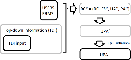 Figure 3 for Role Mining with Probabilistic Models