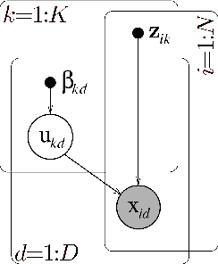 Figure 4 for Role Mining with Probabilistic Models