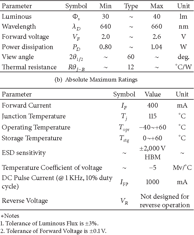 Effect Of Red Light Emitting Diodes Irradiation On Hemoglobin For