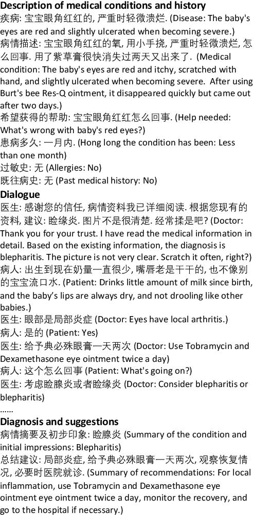Figure 2 for MedDialog: A Large-scale Medical Dialogue Dataset