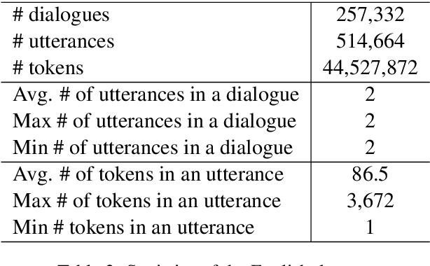 Figure 3 for MedDialog: A Large-scale Medical Dialogue Dataset