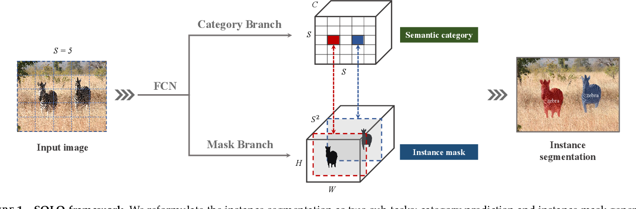 Figure 1 for SOLO: A Simple Framework for Instance Segmentation