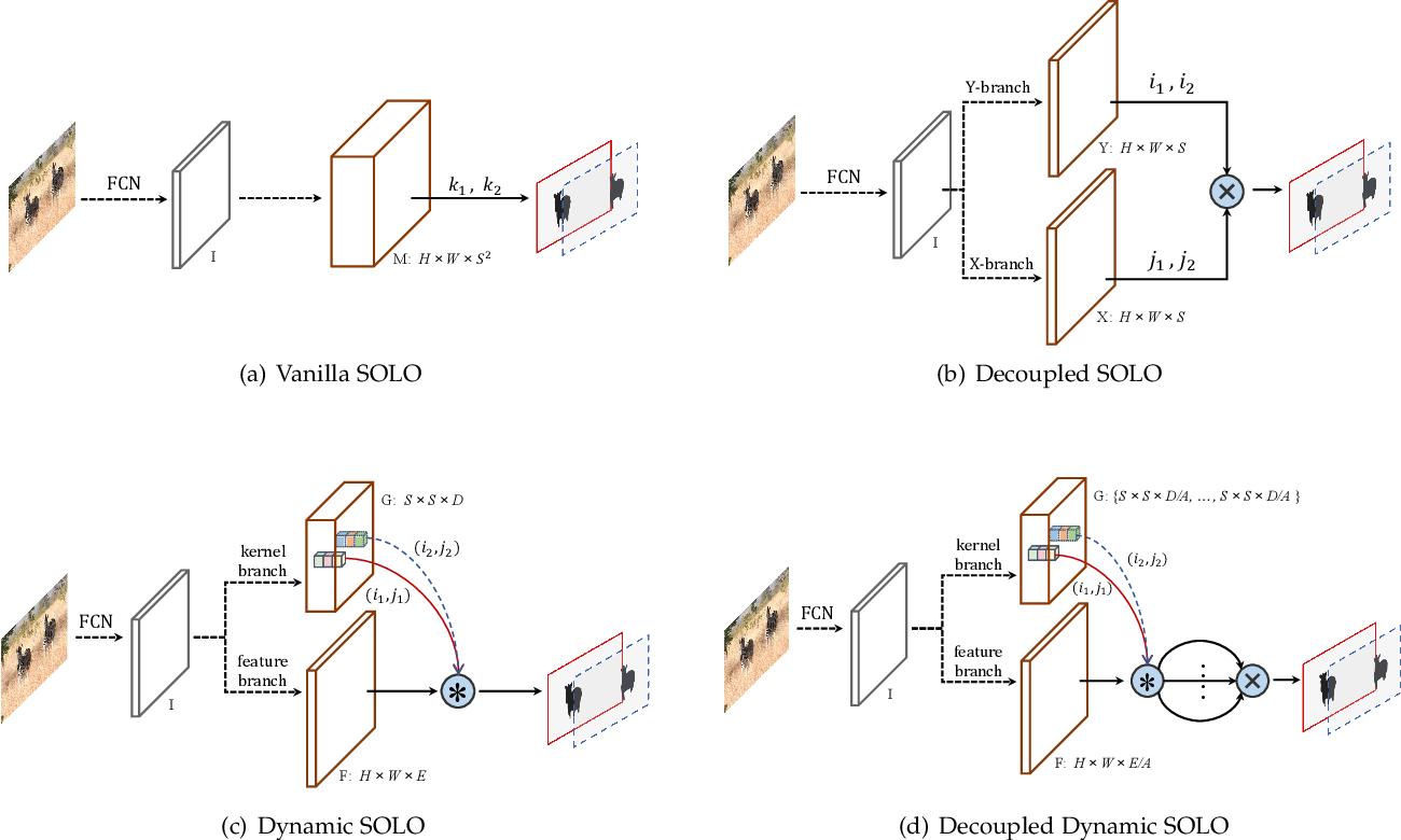 Figure 3 for SOLO: A Simple Framework for Instance Segmentation