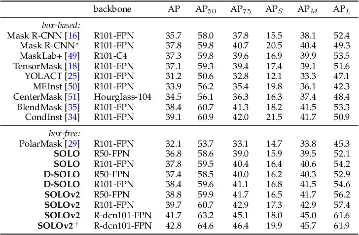 Figure 2 for SOLO: A Simple Framework for Instance Segmentation