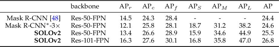 Figure 4 for SOLO: A Simple Framework for Instance Segmentation