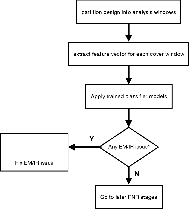 Figure 1 for Machine Learning Based Fast Power Integrity Classifier